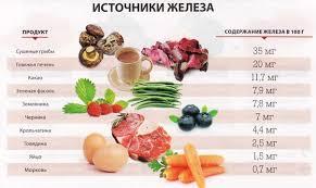 Правильное питание при железодефицитной анемии ru Источники железа