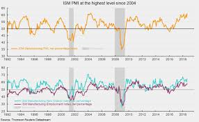 Ism Purchasing Managers Index Chart Ism Manufacturing Pmi Reaches 14 Year High Seeking Alpha