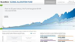 Interactive Fund Charts Blackrock