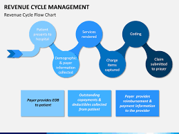 Revenue Cycle Management Flow Chart Revenue Cycle Management Rcm
