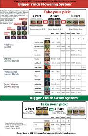 Veg Bloom Feed Chart Advanced Nutrients Feeding Chart Bigger Yields Feeding