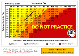Heat Index Chart Sports Syc Weather Guidelines
