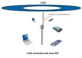 wireless network design antenna gain considerations l com com diagram 1