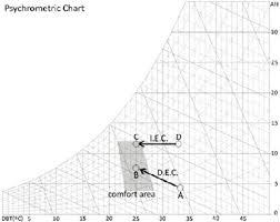 Psychrometric Chart Evaporative Cooling A Psychrometric Chart With Direct And Indirect Evaporative