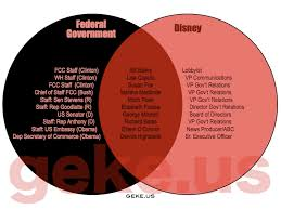 House Vs Senate Venn Diagram Geke Venn Diagrams
