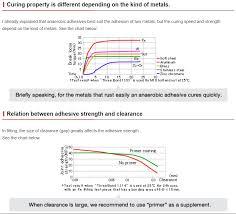 Loctite Retaining Compound Chart Loctite 648 Glue Bearing Glue