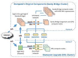 Stampede User Guide Stampede Stampede Tacc Portal Guide User Tacc Portal User YBq8x0Bw