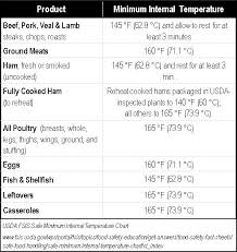 Usda Meat Temperature Chart Know Your Meat Temperature And Be Happy Accurate Usda