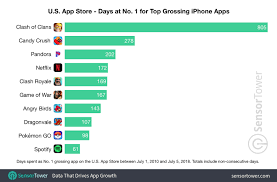 App Store Game Charts These Apps And Games Have Spent The Most Time At No 1
