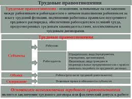 Презентация по обществознанию Право на труд Трудовые правоотношение  слайда 5 Трудовые правоотношения отношения основанные на соглашении между работнико
