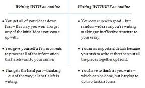 always make an outline for your act writing act writing tips act writing outline