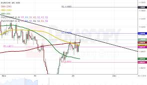 Eur Chf 4h Chart Buy Signals Action Forex