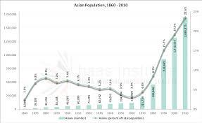 Racial Segregation In The San Francisco Bay Area Part 2