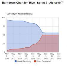 Free Burndown Chart Trello Free App Trello Burndown Blueline Game Studios
