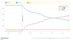 Ios Adoption Chart Ios 11 Adoption Rate Close To 55 One Month After Release