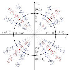 List Of Trigonometric Identities Wikipedia