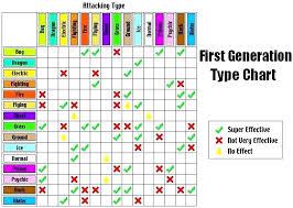 Pokemon Emerald Type Chart Pokemon Ice Weakness Ideas Pokemon Gallery