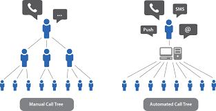 Emergency Phone Tree Automated Call Tree Rapidrecall Crisis Notification Service