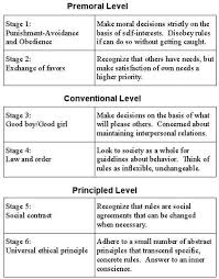 Carol Gilligan Moral Development Theory Chart Lawrence Kohlberg The Six Stages Of Moral Development