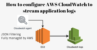 Log S Streaming Application Logs To Cloudwatch Elk Alternative