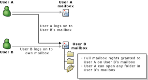 How to Give a User Full Access to Another Users Mailbox