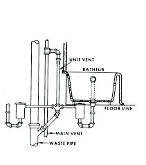 kitchen sink vent kitchen sink vent diagram beautiful special kitchen sink vent diagram drain air for