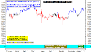 Dr Reddy Technical Chart Dr Reddys Labs Share Price Target Drreddy Share Price