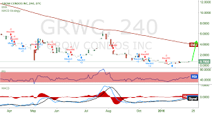Grwc Stock Chart Grwc There Is No Way But Up For Otc Grwc By Mr Alias
