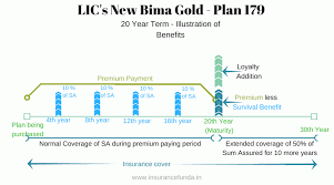 Lics New Bima Gold 179 Details With Premium And Benefit