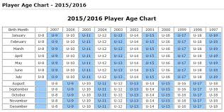 Soccer Age Chart Usysa Age Groups For The Fall 2015 Spring 2016 Seasons