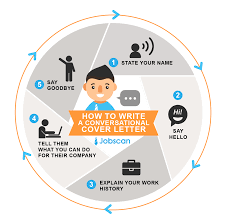 the flow of a cover letter is very similar to the flow of a conversation guide to writing cover letters