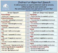 Reported Speech Chart Prepare A Project On Reported Speech On Chart Paper