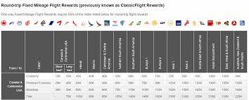 Expired 20 Transfer Bonus To Aeroplan From Membership