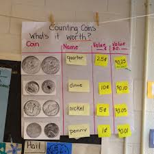 Coin Value Chart Elementary Elementary Math Wiz Chart Sharing Coin Counting