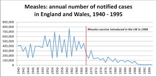 Measles Vaccine Knowledge