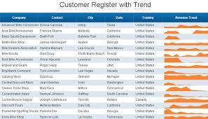 Bobj Tools Sparkline Charts In Webi