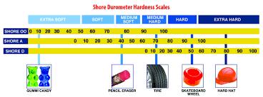 Urethane Hardness Chart Mold Making Mold Rubber Hardness Polytek Development Corp