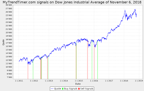 Dow Jones Chart For 2017 And 2018 Mytrendtimer Financial Market Trend Timing Djx_20181106