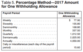 Federal Tax Withholding Chart How Are Payroll Taxes Calculated Federal Income Tax