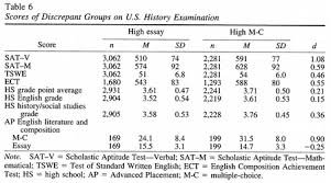 success in college for students discrepancies between  scores of discrepant groups on u s history examination
