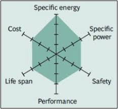types of lithium ion batteries battery university nmc has good overall performance and excels on specific energy this battery is the preferred candidate for the electric vehicle and has the lowest