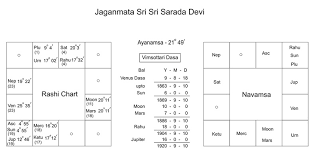 My Rashi Chart Rashi Chart Of Sarada Devi Bigumbrella