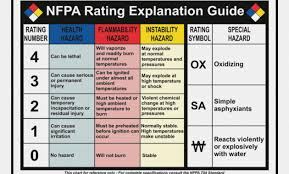 Bright Nfpa Rating Explanation Guide Hazard Rating Chart