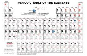 sargent welch periodic table f30 in creative home decor inspirations with sargent welch periodic table