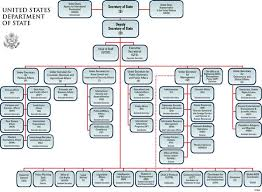 Mda Organization Chart Directory Of Key Officials And Senior Management