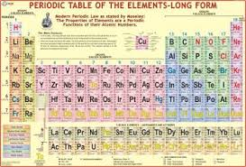 Periodic Table Wall Chart Paper Print
