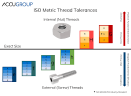 Thread Od Chart Metric Iso Metric Thread Tolerance Tables Accu
