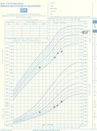 Late Bloomer Growth Chart 10 October 2005 Pediatriceducation Org