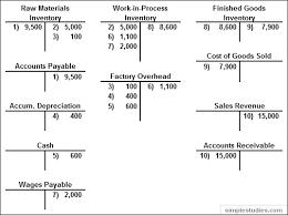 Accounting T Chart Accounting T Chart Rome Fontanacountryinn Com