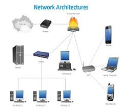 network architecture assignment help computer network assignment help network architecture